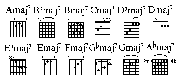 7 Chords Choice Image Chord Guitar Finger Position