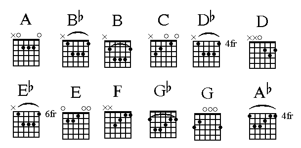 100 Common chords