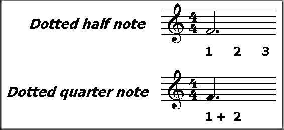 how to make a dot point on notes